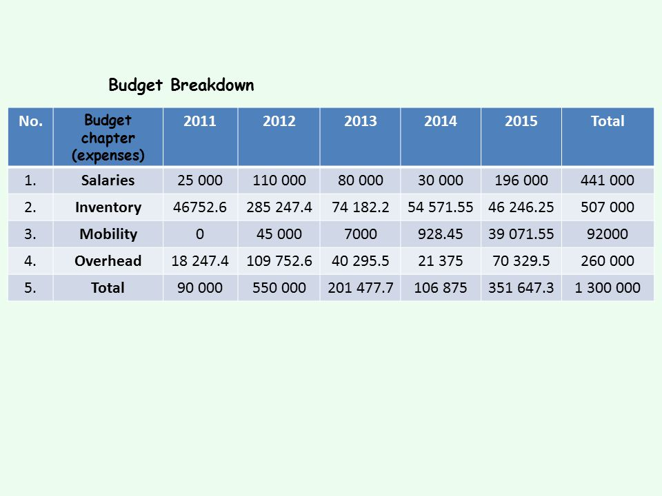 Budget chapter (expenses)