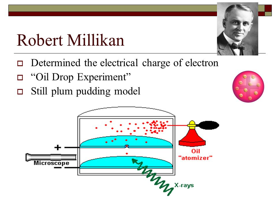 Robert Millikan Determined the electrical charge of electron