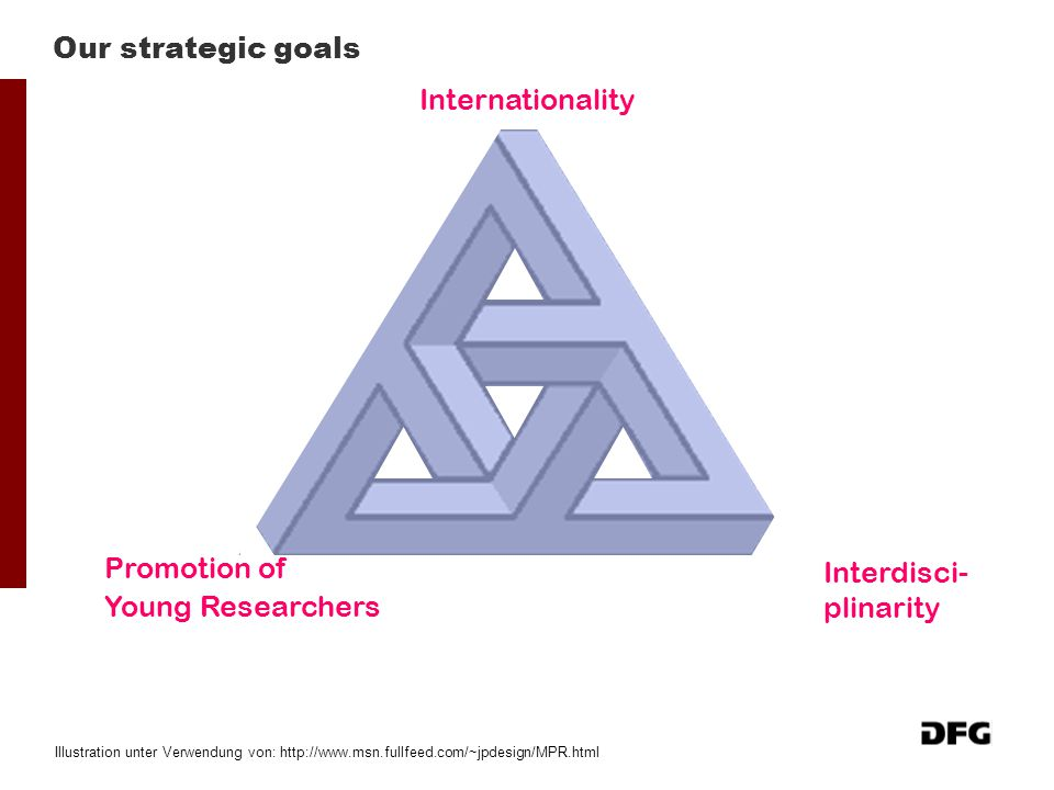 Our strategic goals Internationality Promotion of Young Researchers
