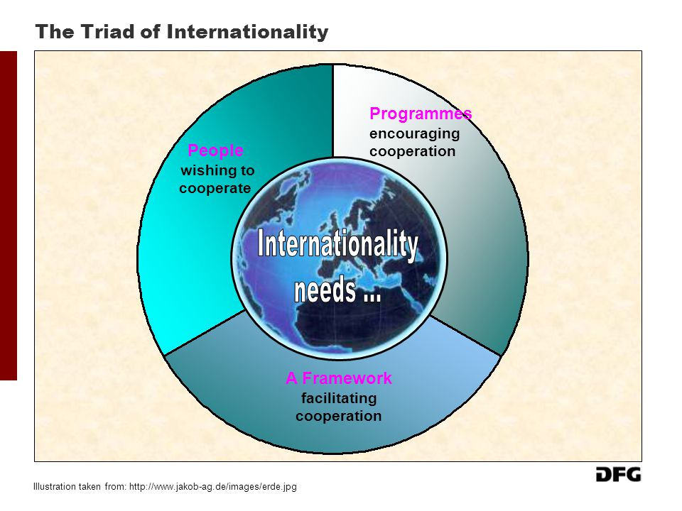 The Triad of Internationality