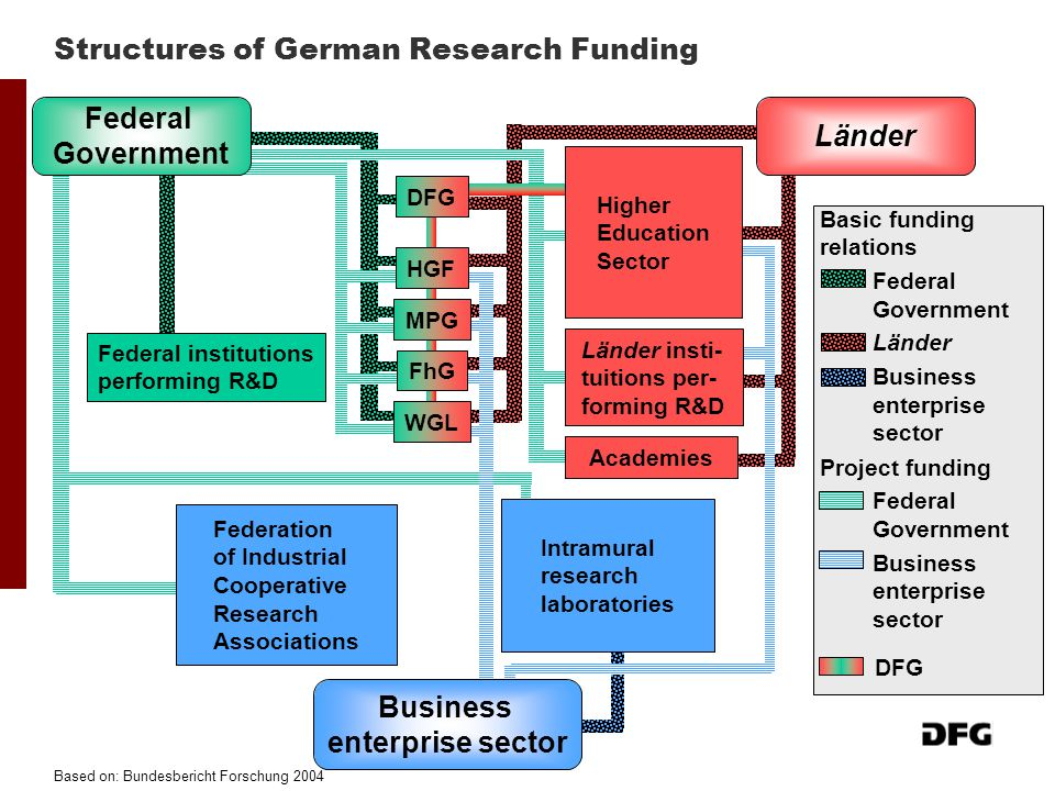 Structures of German Research Funding