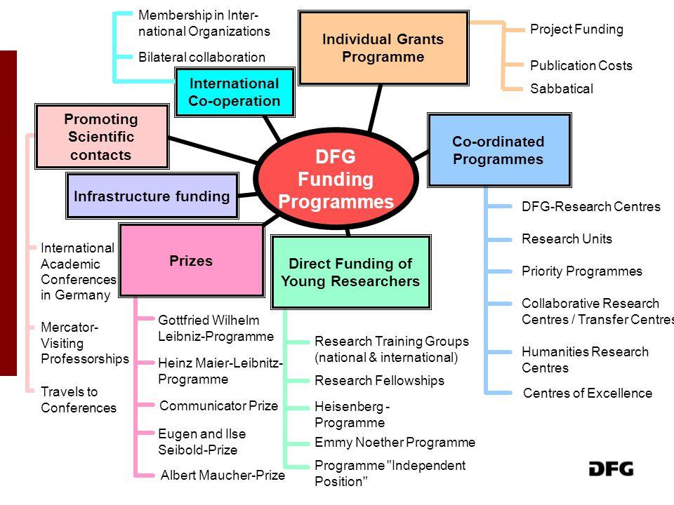 DFG Funding Programmes