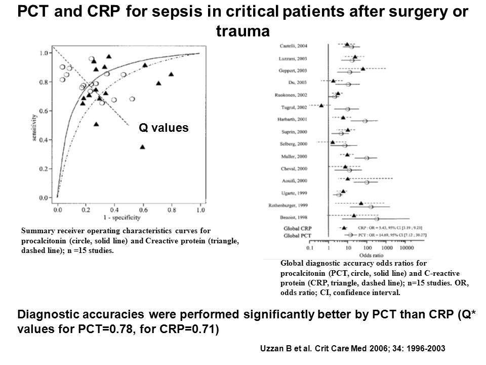 PCT and CRP for sepsis in critical patients after surgery or trauma