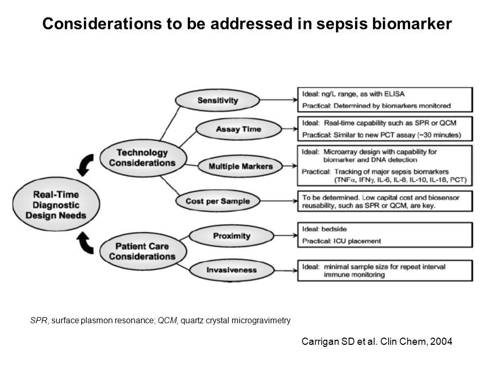Considerations to be addressed in sepsis biomarker