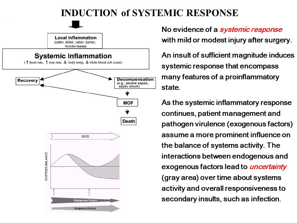 INDUCTION of SYSTEMIC RESPONSE