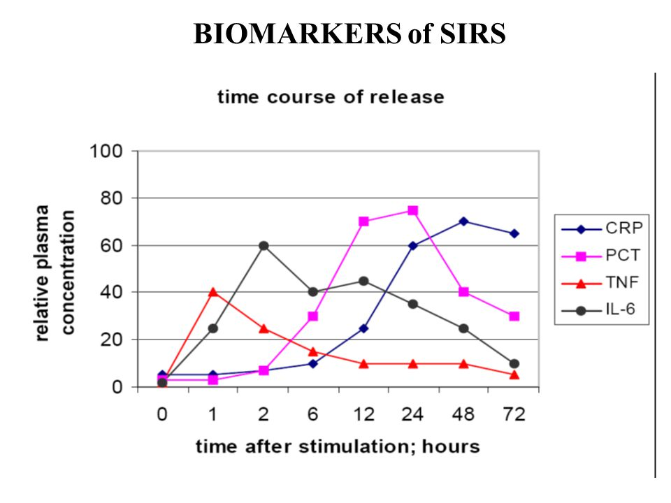 BIOMARKERS of SIRS