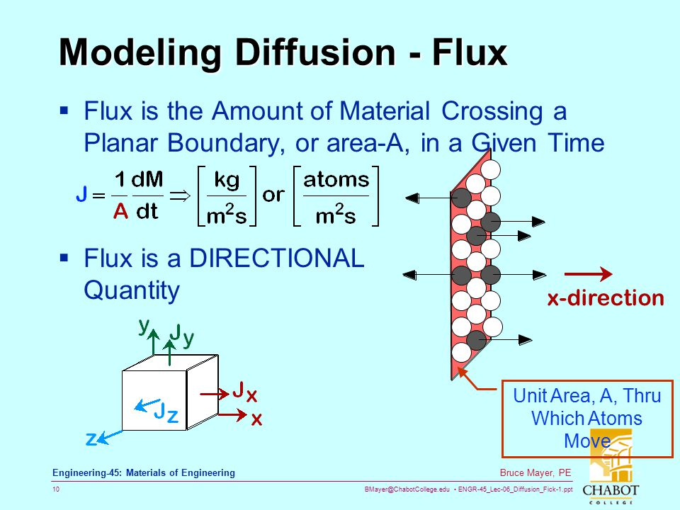 Modeling Diffusion - Flux