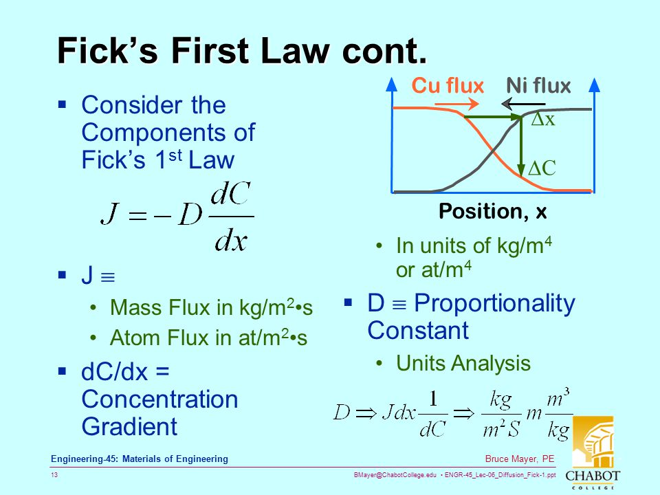 Fick's First Law cont. Consider the Components of Fick's 1st Law