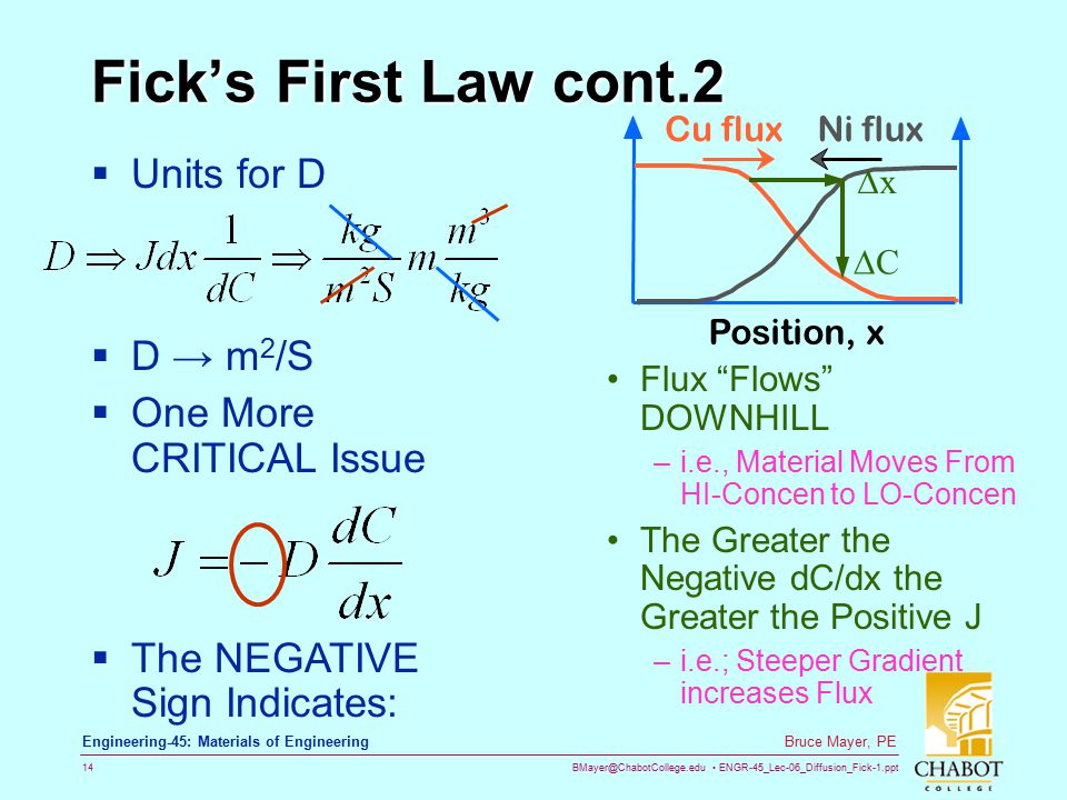 Fick's First Law cont.2 Units for D D → m2/S One More CRITICAL Issue