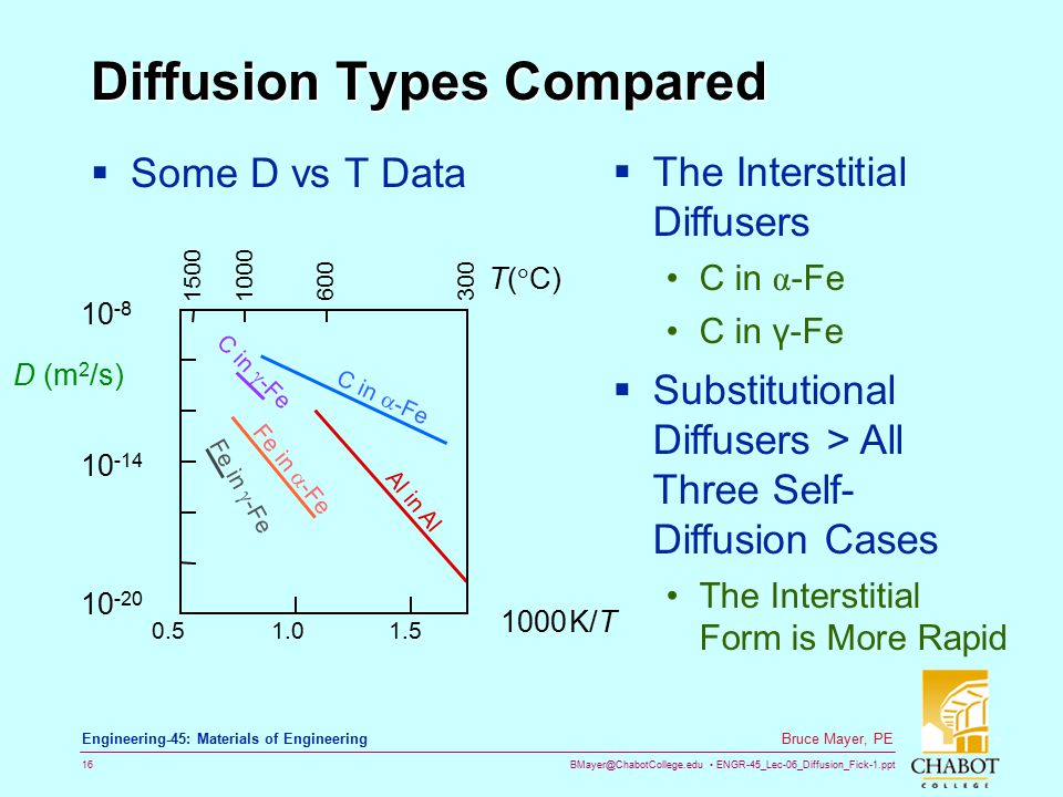 Diffusion Types Compared