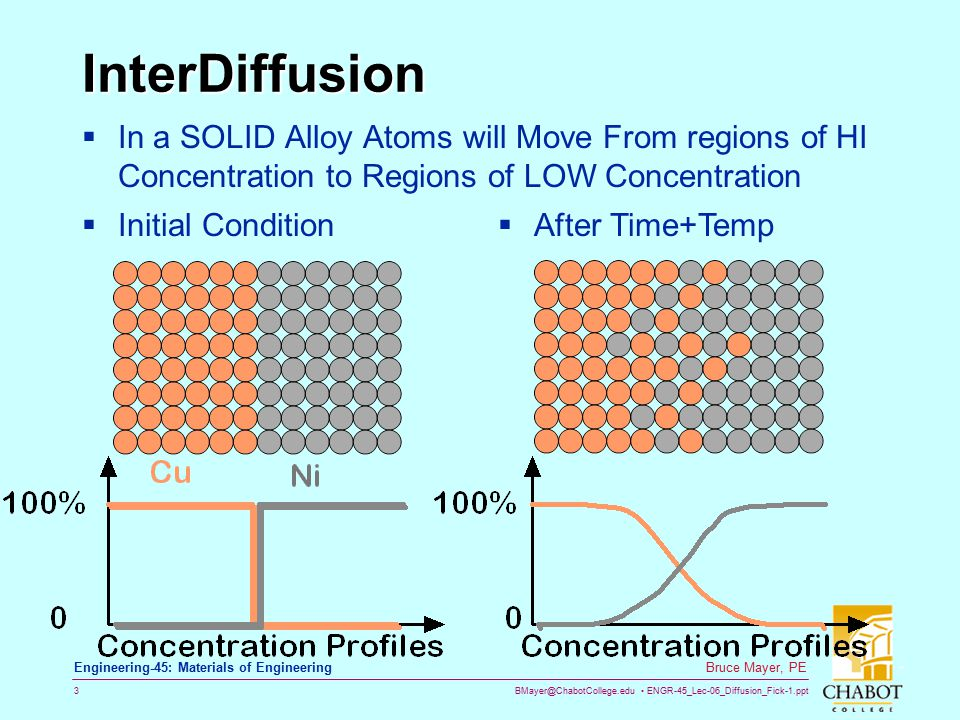 InterDiffusion In a SOLID Alloy Atoms will Move From regions of HI Concentration to Regions of LOW Concentration.