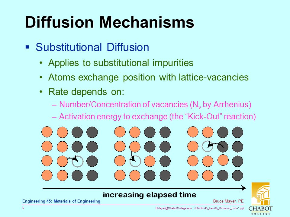 Diffusion Mechanisms Substitutional Diffusion