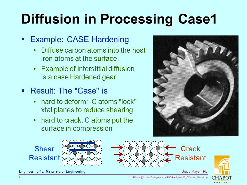 Diffusion in Processing Case1