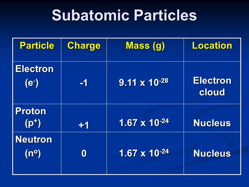 Subatomic Particles Particle Charge Mass (g) Location Electron (e-) -1