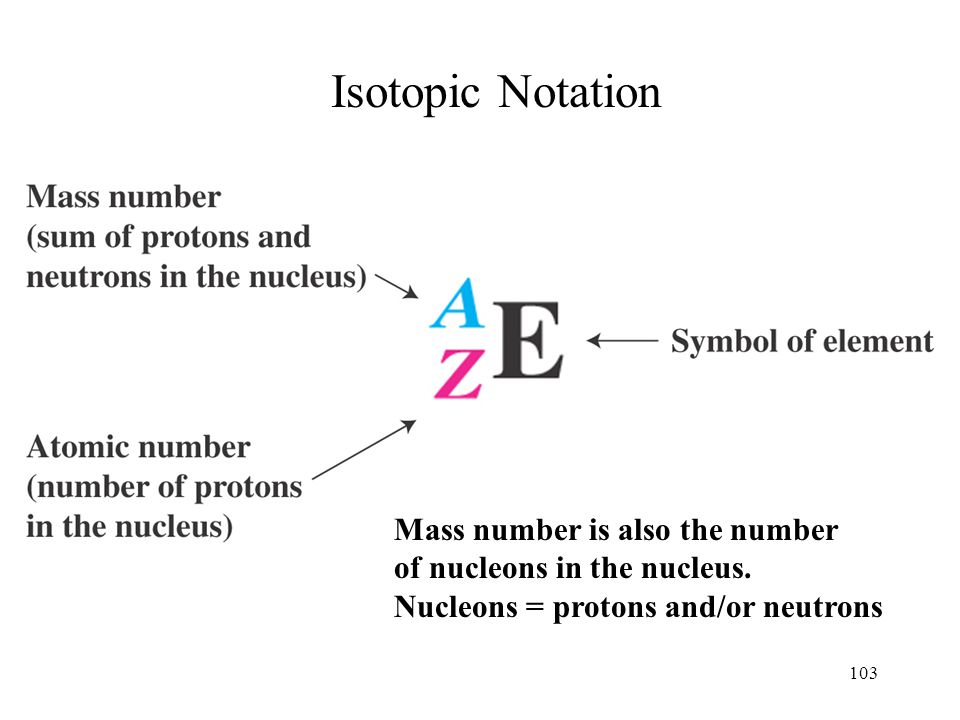 Isotopic Notation Mass number is also the number
