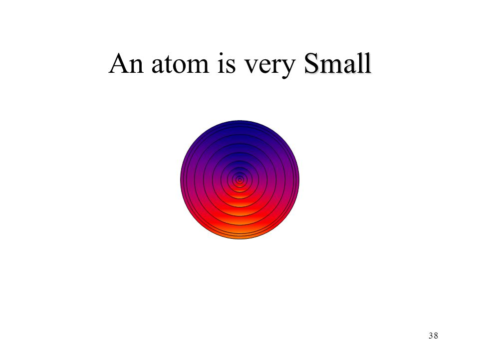 An atom is very Small