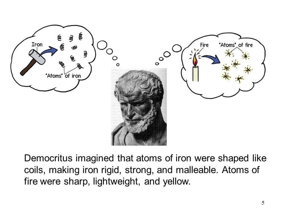 Democritus imagined that atoms of iron were shaped like coils, making iron rigid, strong, and malleable.
