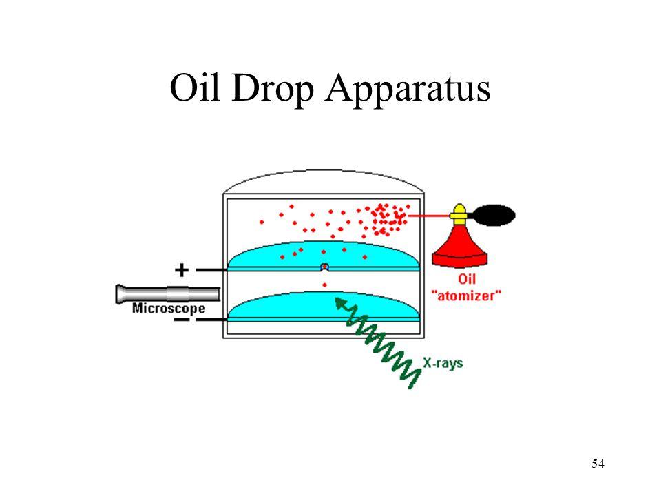Oil Drop Apparatus