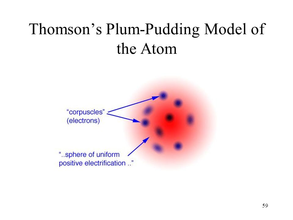 Thomson's Plum-Pudding Model of the Atom