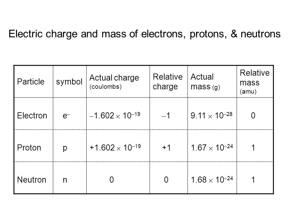 Electric charge and mass of electrons, protons, & neutrons