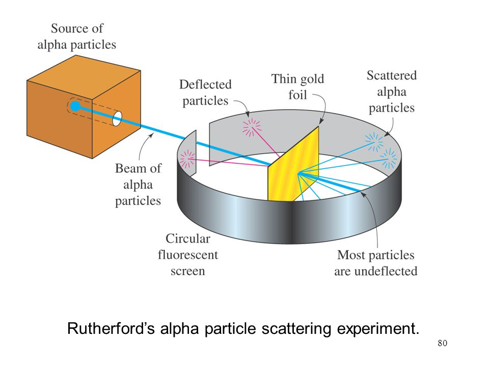 Rutherford's alpha particle scattering experiment.