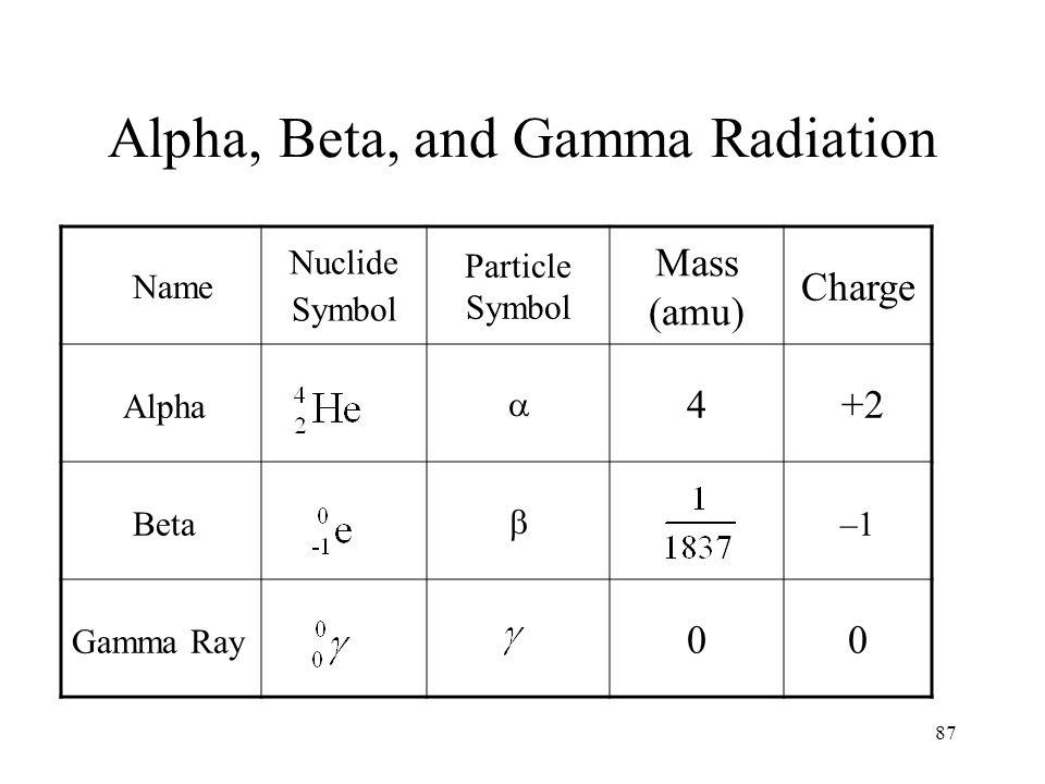 Alpha, Beta, and Gamma Radiation