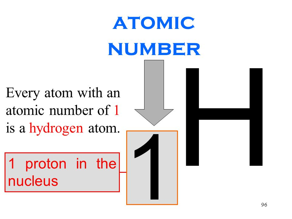 atomic number 1H Every atom with an atomic number of 1 is a hydrogen atom. 1 proton in the nucleus