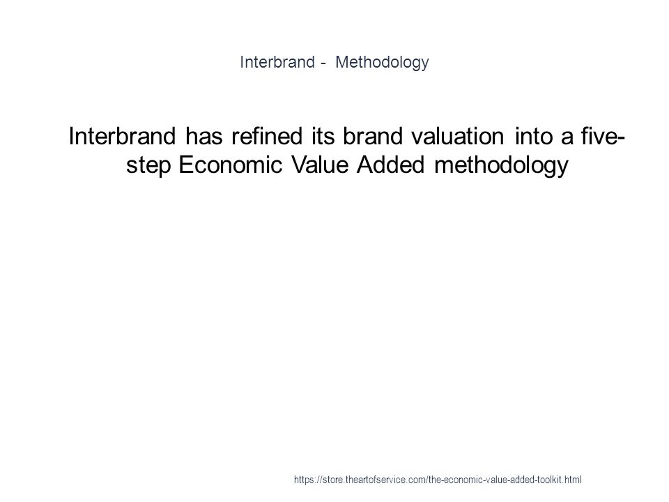 Interbrand - Methodology