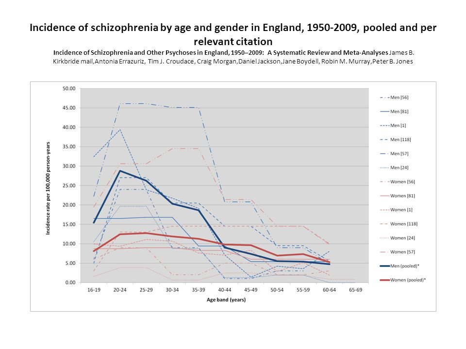 Incidence of schizophrenia by age and gender in England, 1950-2009, pooled and per relevant citation Incidence of Schizophrenia and Other Psychoses in England, 1950–2009: A Systematic Review and Meta-Analyses James B.