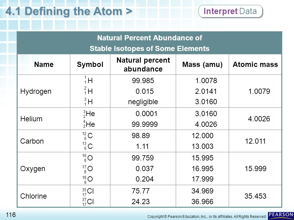 Interpret Data Natural Percent Abundance of