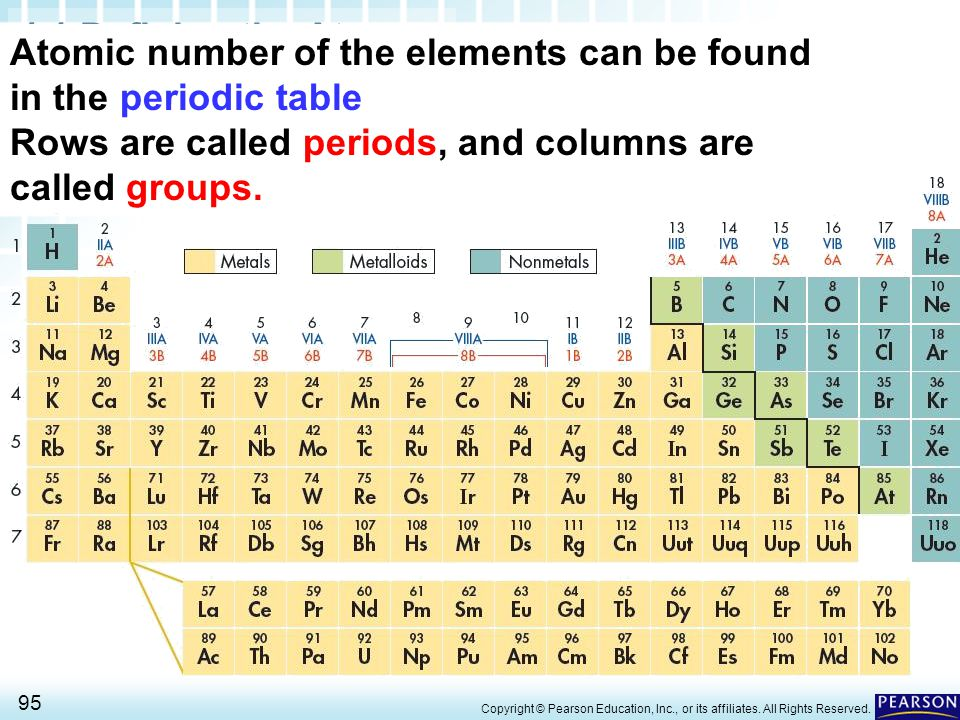 Atomic number of the elements can be found in the periodic table