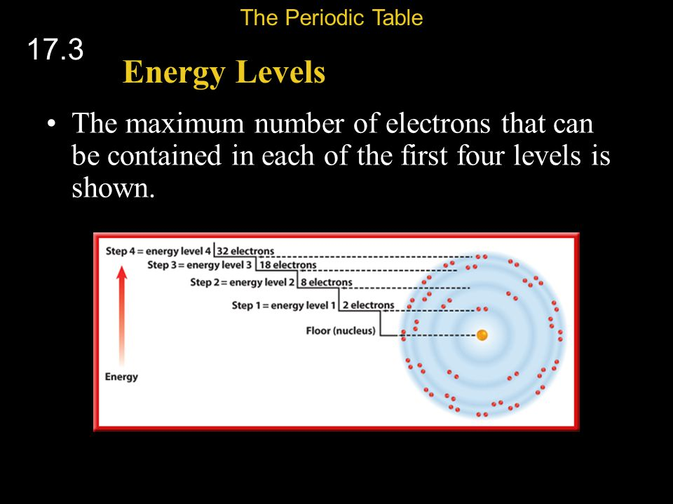 The Periodic Table 17.3. Energy Levels.