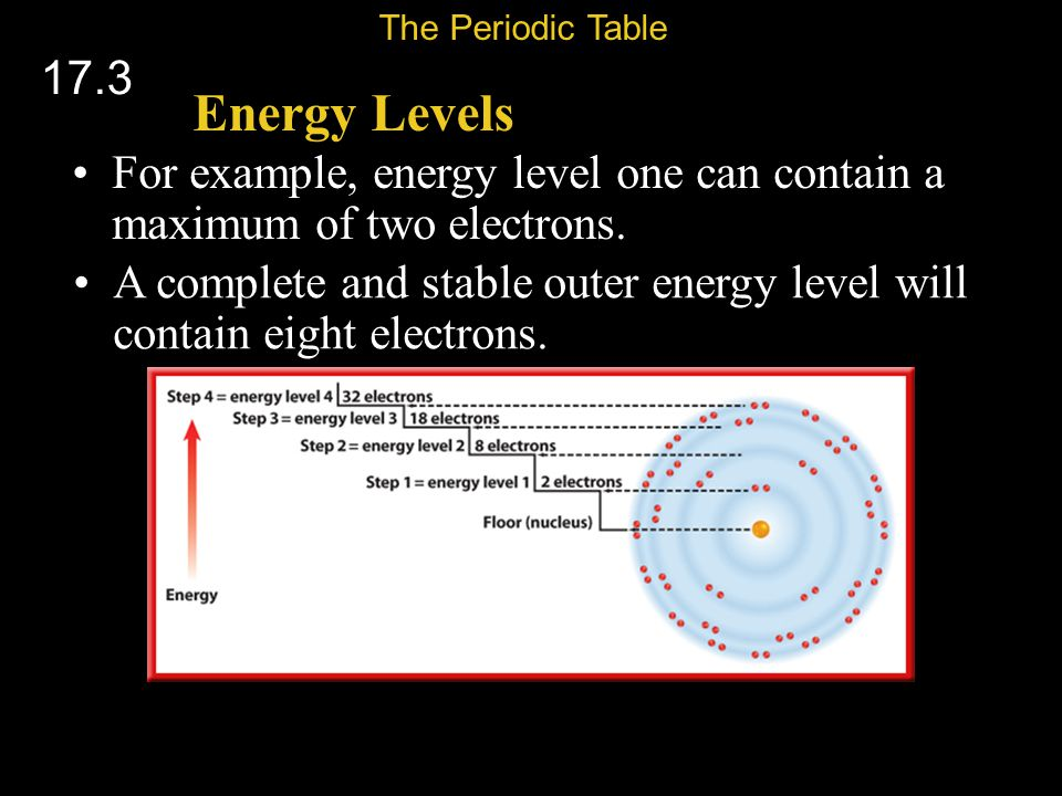 The Periodic Table 17.3. Energy Levels. For example, energy level one can contain a maximum of two electrons.