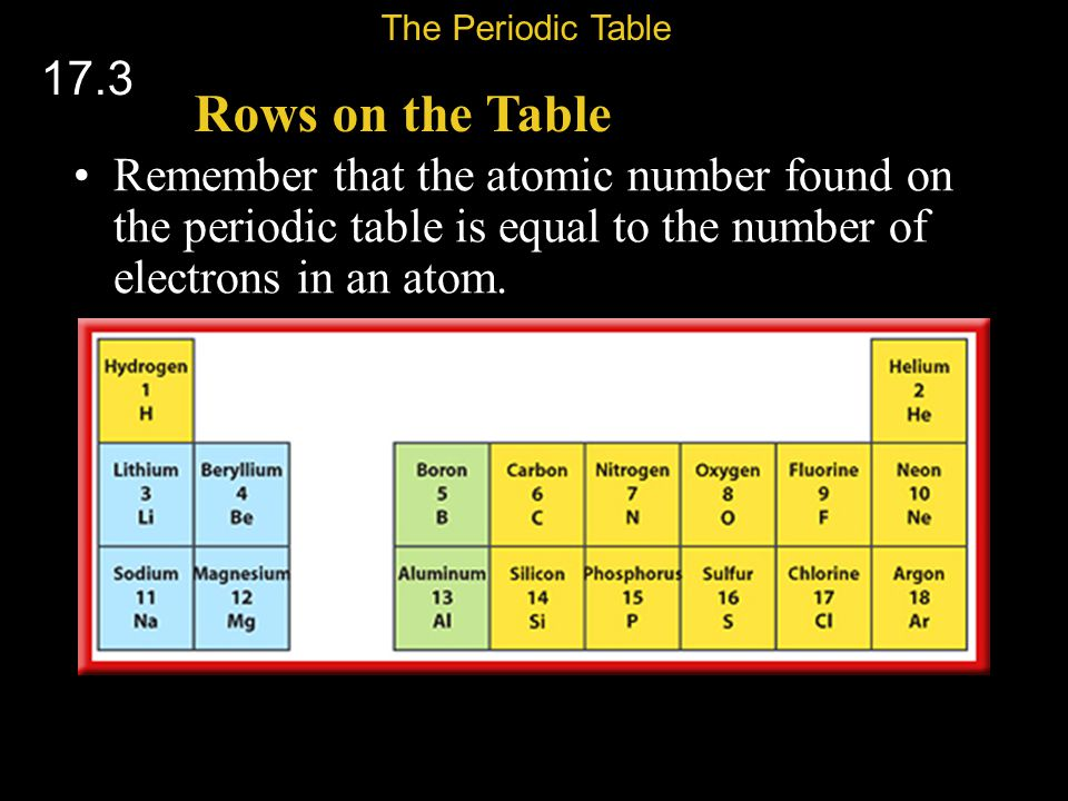 The Periodic Table 17.3. Rows on the Table.