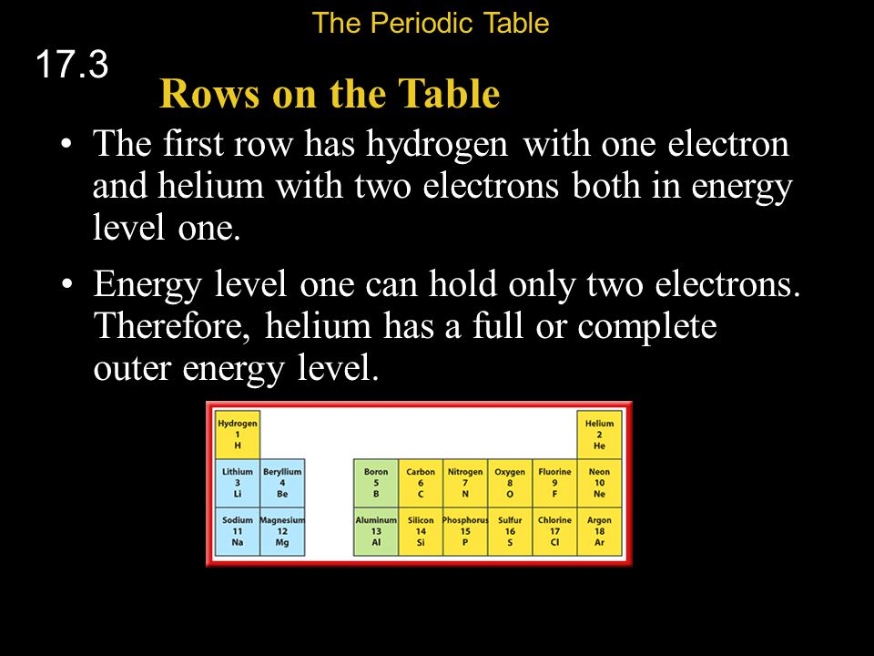 The Periodic Table 17.3. Rows on the Table. The first row has hydrogen with one electron and helium with two electrons both in energy level one.