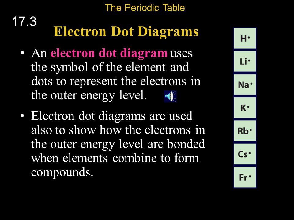 The Periodic Table 17.3. Electron Dot Diagrams.