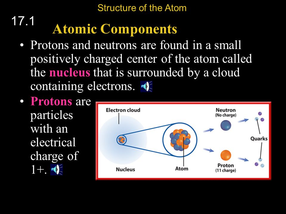 Structure of the Atom 17.1. Atomic Components.