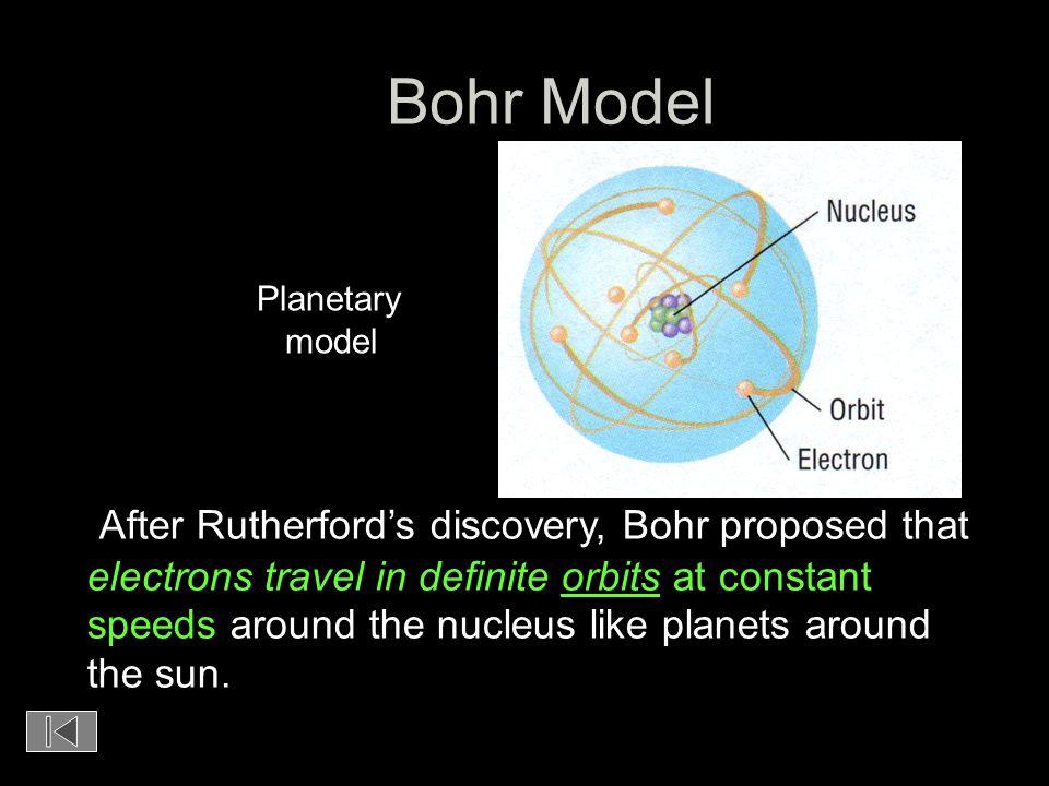 Bohr Model Planetary. model.
