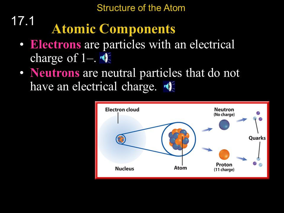 Structure of the Atom 17.1. Atomic Components. Electrons are particles with an electrical charge of 1–.