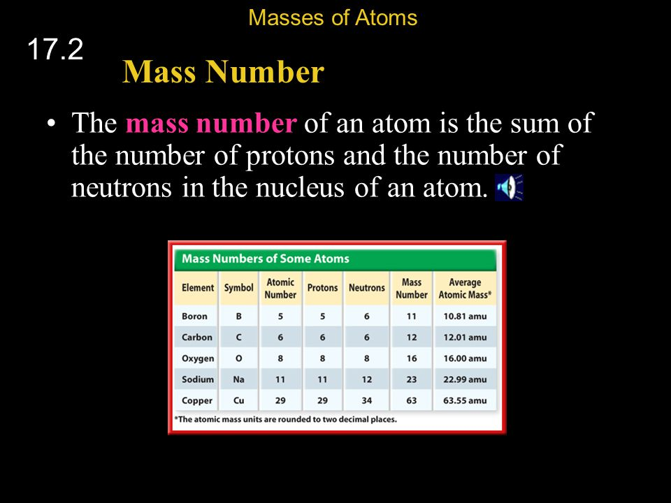 Masses of Atoms 17.2. Mass Number.
