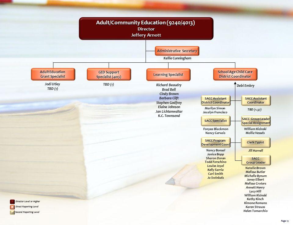 Adult/Community Education (9240/4013) Administrative Secretary