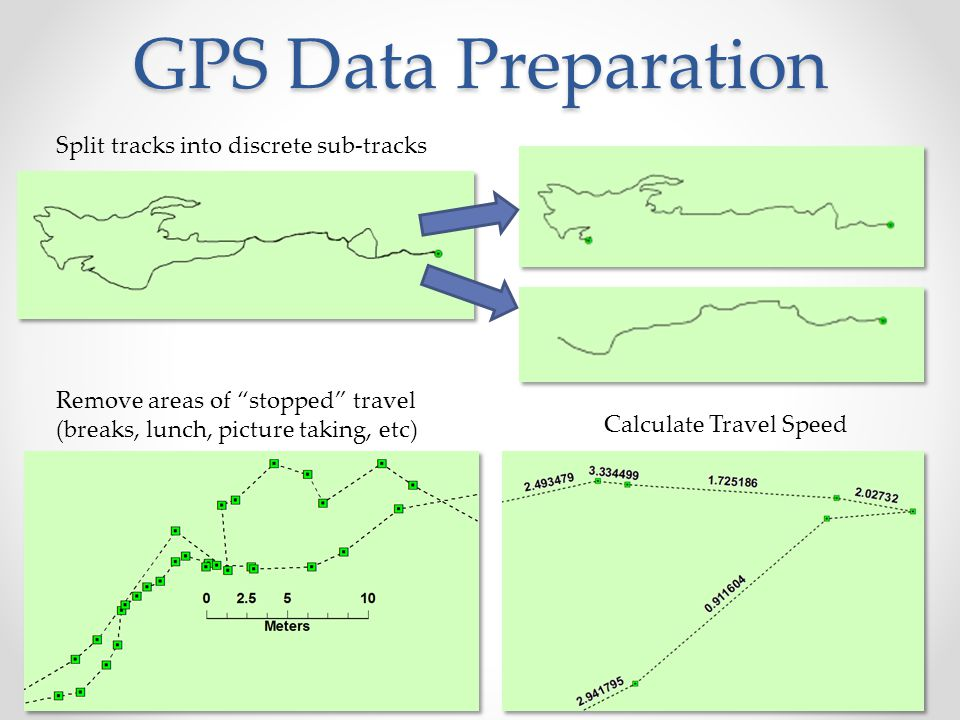 GPS Data Preparation Split tracks into discrete sub-tracks
