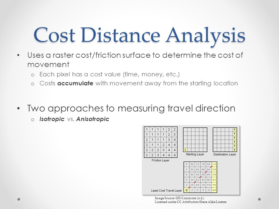 Cost Distance Analysis