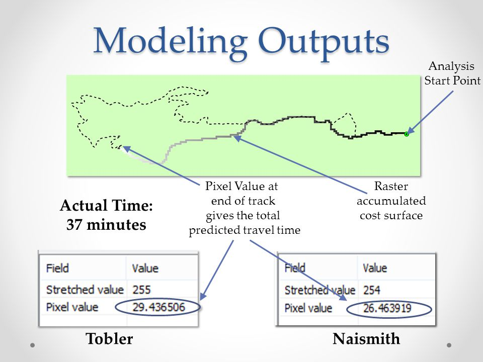 Modeling Outputs Actual Time: 37 minutes Tobler Naismith Analysis