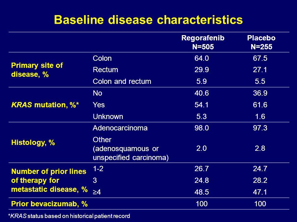 Baseline disease characteristics