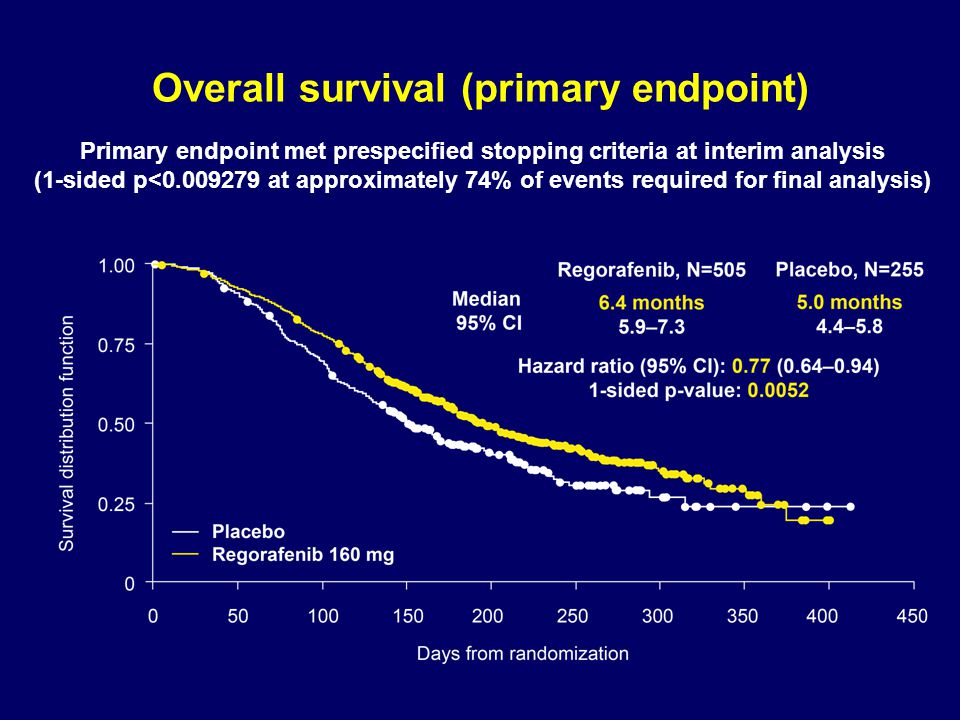 Overall survival (primary endpoint)