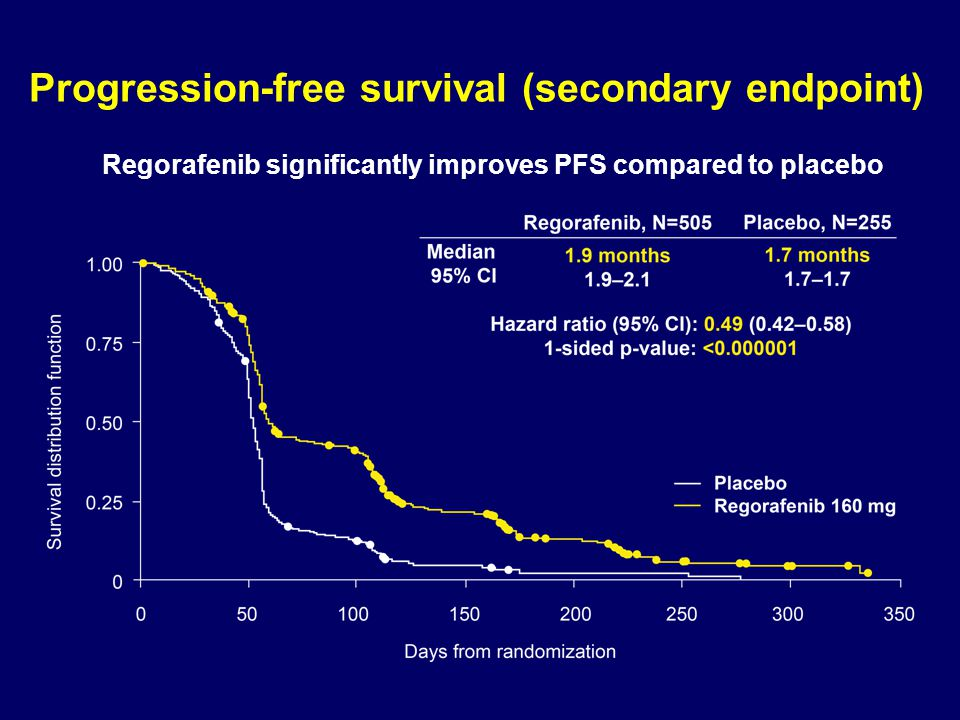 Progression-free survival (secondary endpoint)