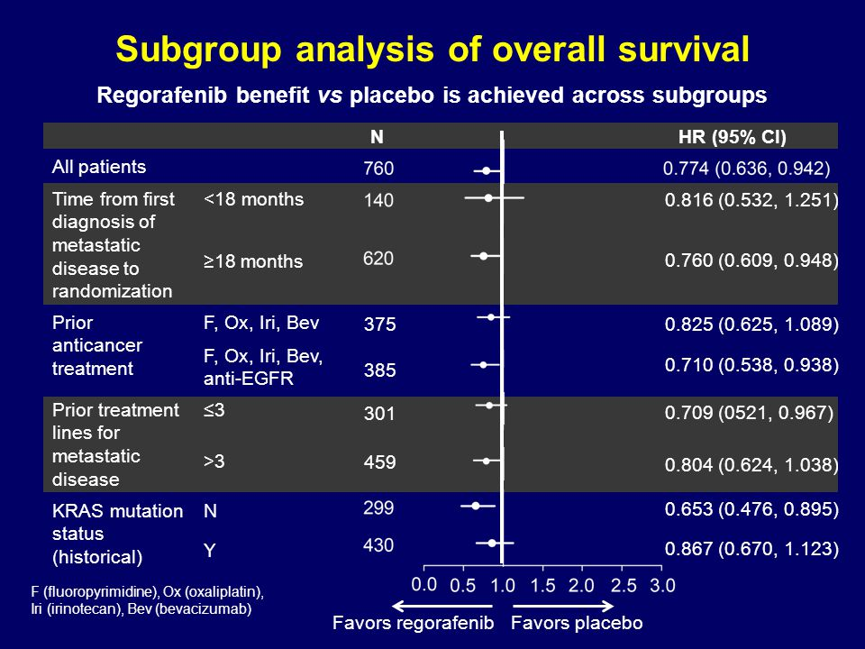 Subgroup analysis of overall survival