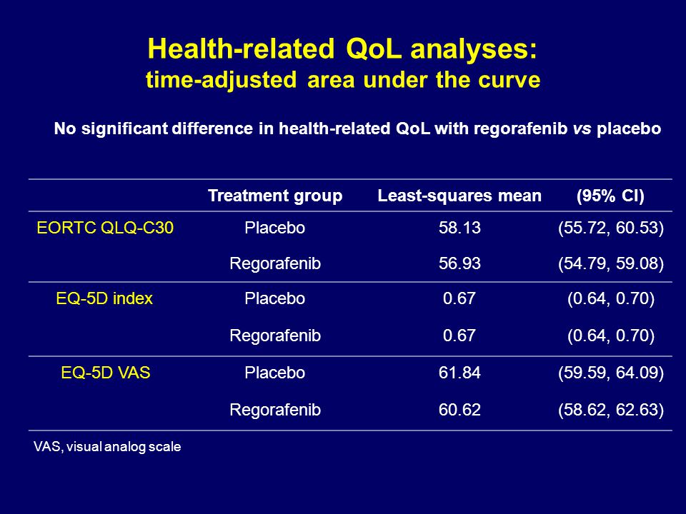 Health-related QoL analyses: time-adjusted area under the curve