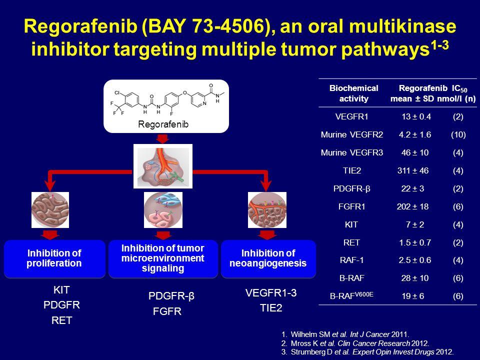 Regorafenib (BAY 73-4506), an oral multikinase inhibitor targeting multiple tumor pathways1-3